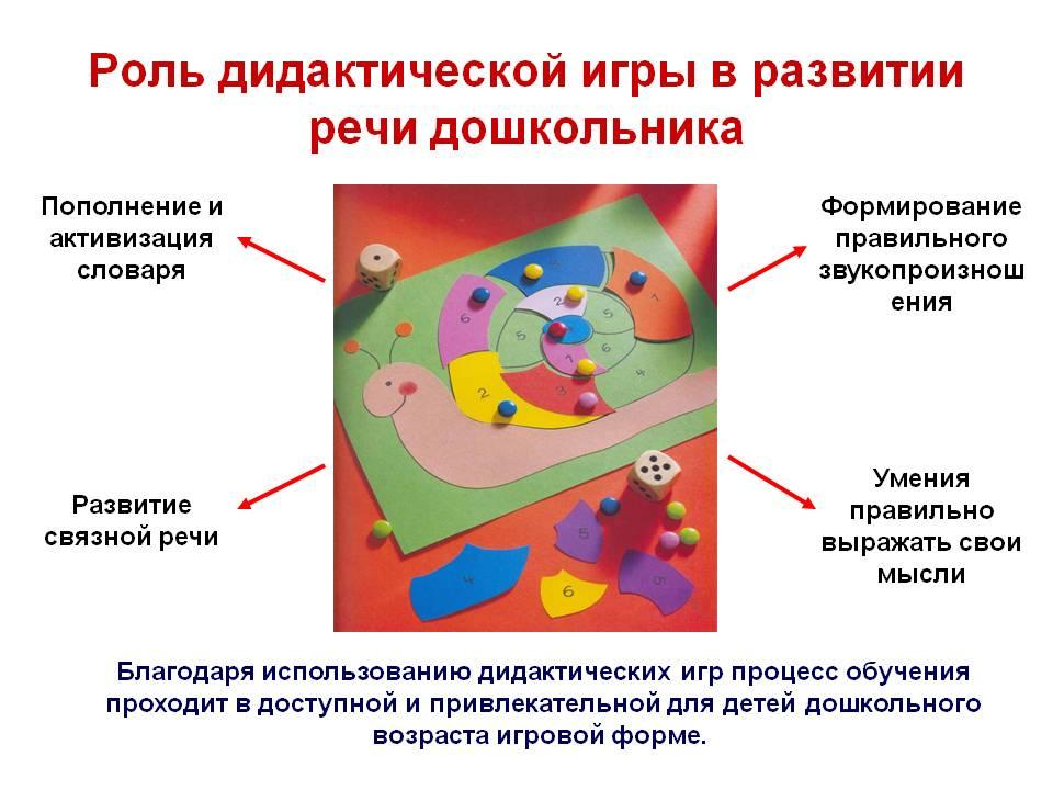 Роль дидактической игры в развитии речи дошкольника