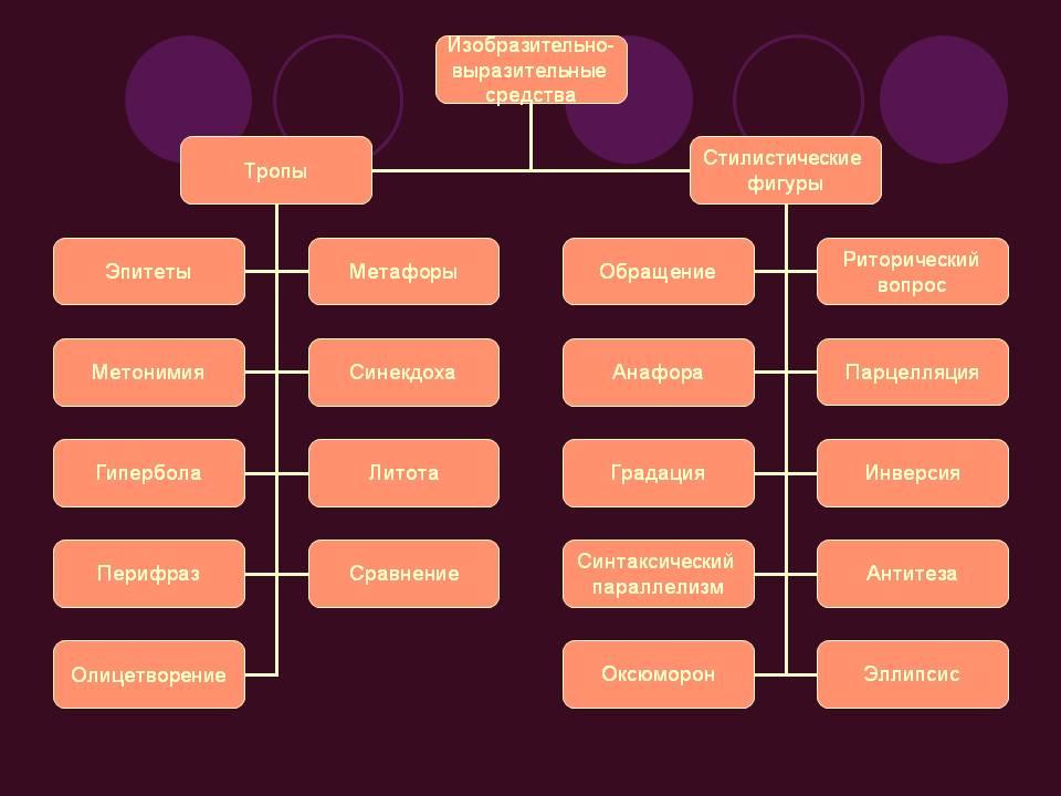 Классификация языковых средств