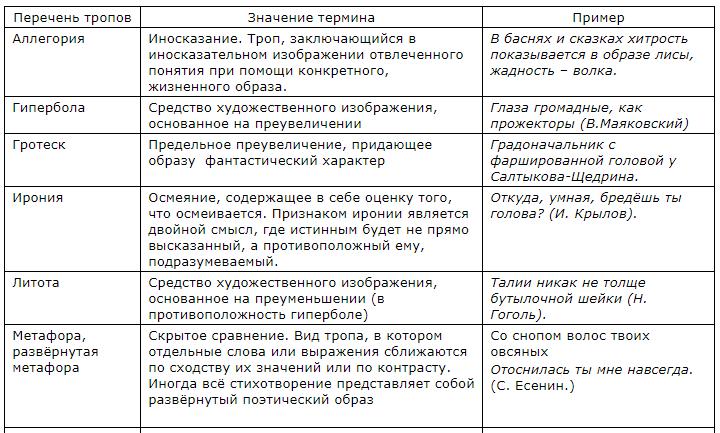 Таблица художественно-изобразительных средств 1