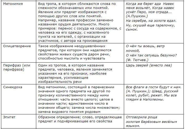 Таблица художественно-изобразительных средств 2