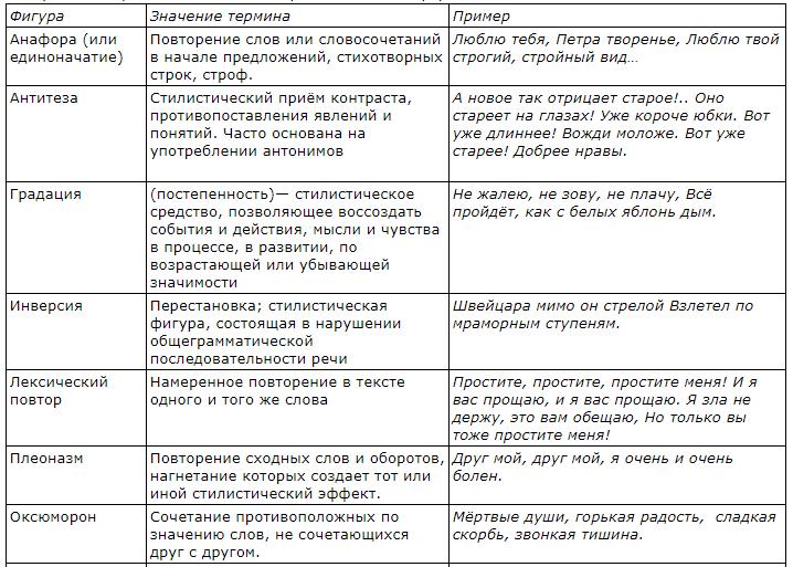 Таблица художественно-изобразительных средств 3