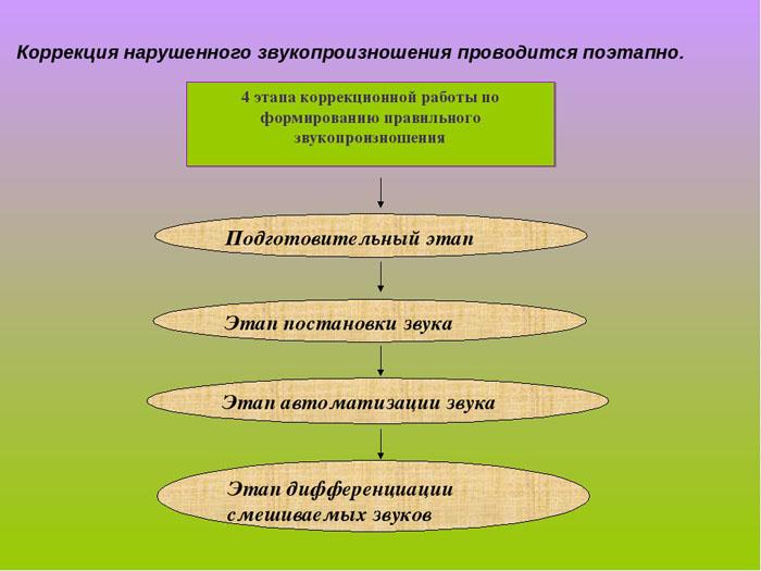 Этапы коррекционной работы