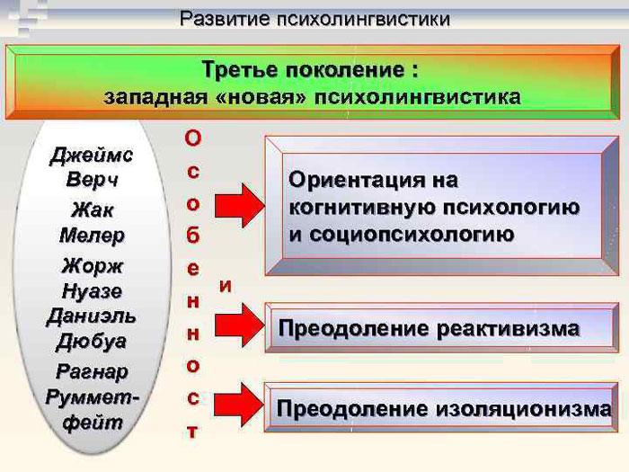 Психолингвистика третьего поколения
