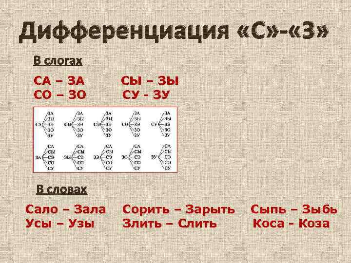 Дифференциация С-З в слогах и словах