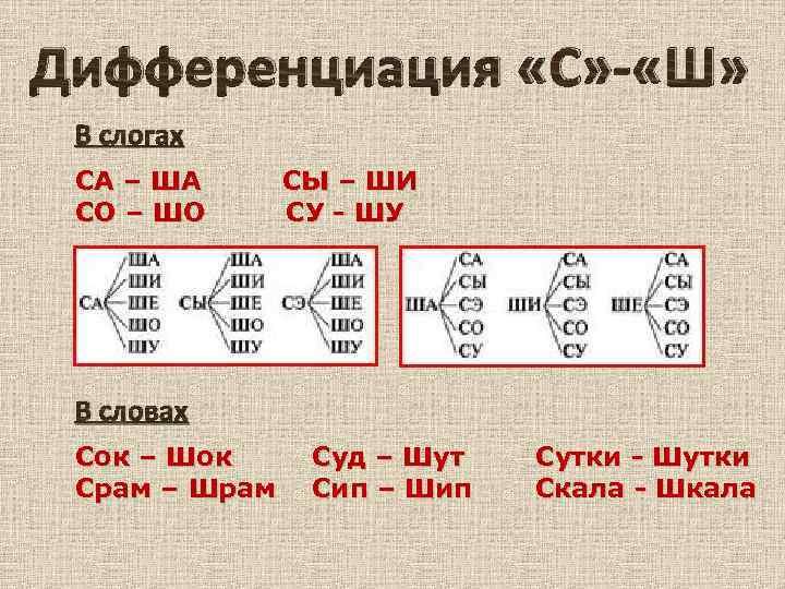 Дифференциация Ш-С в слогах и словах