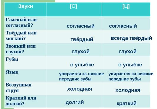Дифференциация Ц-С. Характеристика звуков 2