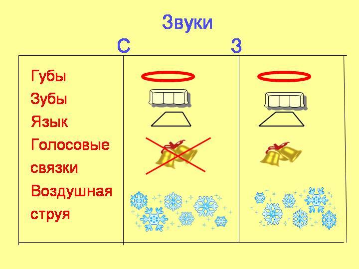 Дифференциация звуков С-З
