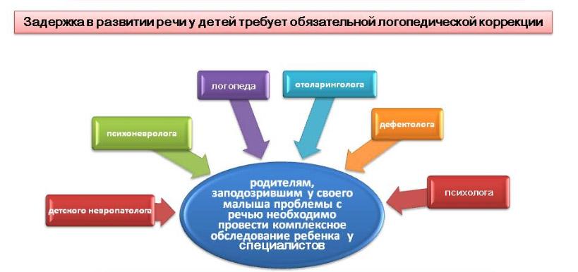 При ЗРР необходимо комплексное обследование