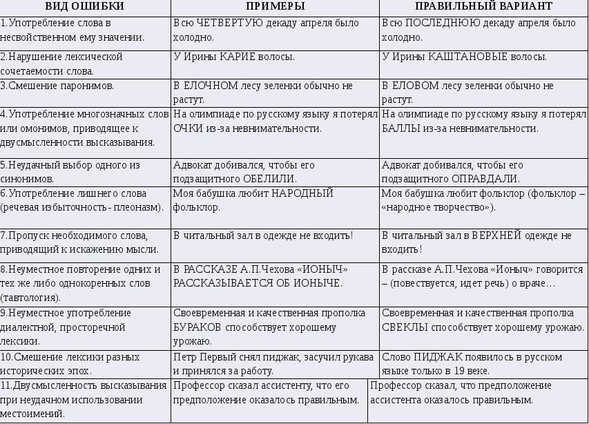 Виды речевых ошибок, таблица с примерами и исправлениями